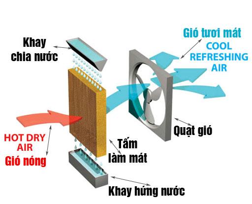 Nguyên lý làm việc của máy làm mát không khí